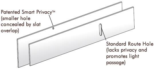 Patented Smart Privacy Blind