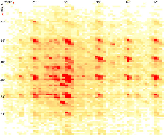 Roman Shades common ordered sizes heatmap